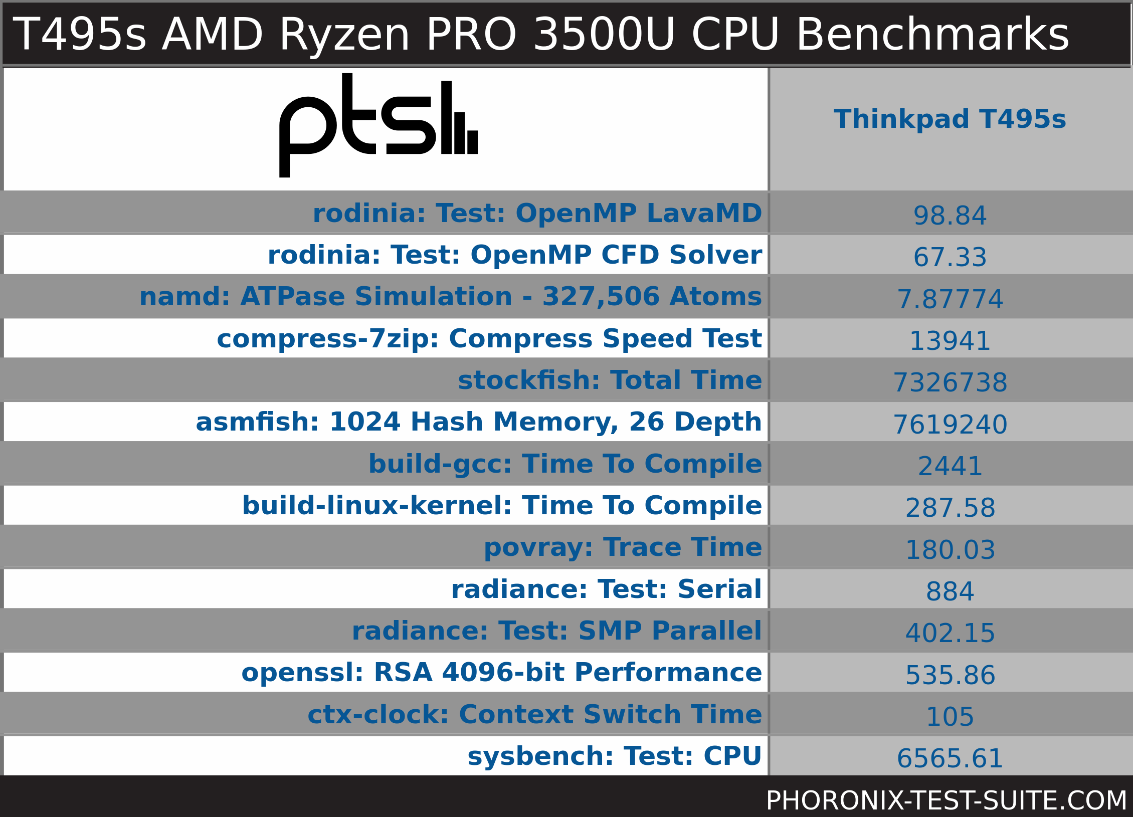 CPU Benchmark Overview