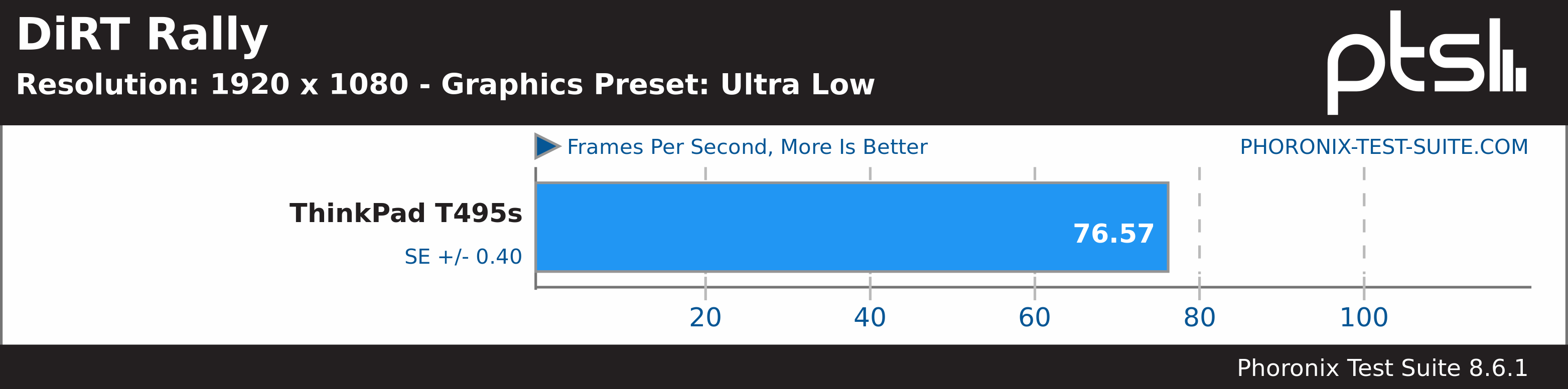DiRT Rally Ultra Low Benchmark